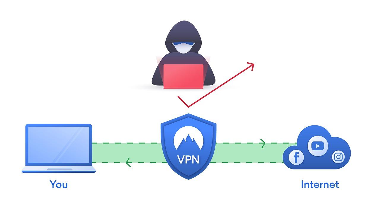 Fonctionnement d'un VPN